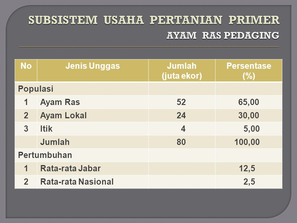 NoKomponen BiayaRata-rata (%) 1DOC 28,53 2Pakan 68,08 3Obat dan Vitamin 1,14 4Energi 0,63 5Sekam/litter 0,29 6Tenaga kerja 1,14 7Penyusutan 0,19 TOTAL 100,00