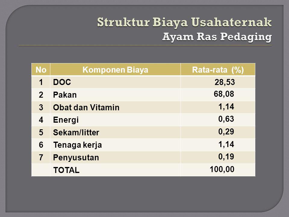 NoKomponen BiayaRata-rata (%) 1DOC 28,53 2Pakan 68,08 3Obat dan Vitamin 1,14 4Energi 0,63 5Sekam/litter 0,29 6Tenaga kerja 1,14 7Penyusutan 0,19 TOTAL