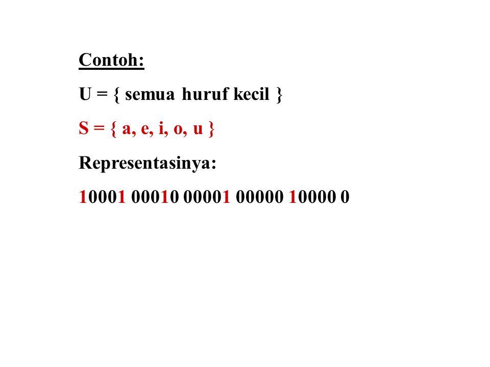Contoh: U = { semua huruf kecil } S = { a, e, i, o, u } Representasinya: 10001 00010 00001 00000 10000 0