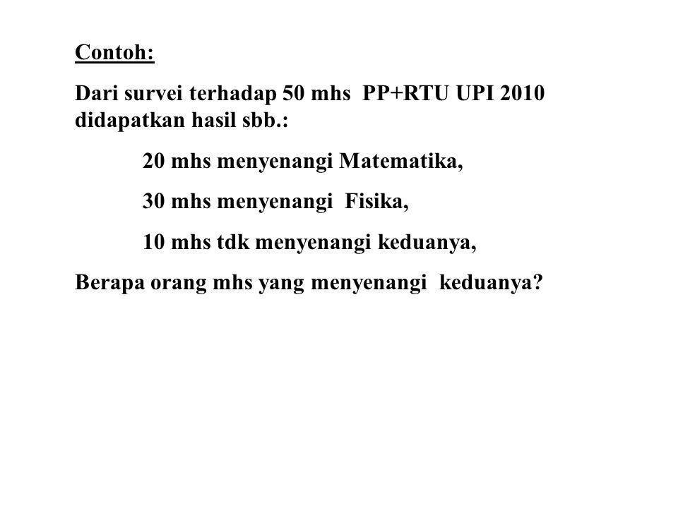 Contoh: Dari survei terhadap 50 mhs PP+RTU UPI 2010 didapatkan hasil sbb.: 20 mhs menyenangi Matematika, 30 mhs menyenangi Fisika, 10 mhs tdk menyenangi keduanya, Berapa orang mhs yang menyenangi keduanya?