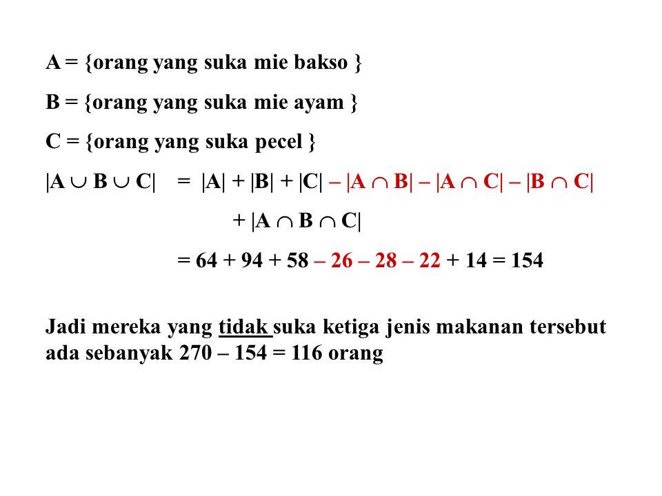 A = {orang yang suka mie bakso } B = {orang yang suka mie ayam } C = {orang yang suka pecel }  A  B  C  =  A  +  B  +  C  –  A  B  –  A  C  –  B  C  +  A  B  C  = 64 + 94 + 58 – 26 – 28 – 22 + 14 = 154 Jadi mereka yang tidak suka ketiga jenis makanan tersebut ada sebanyak 270 – 154 = 116 orang