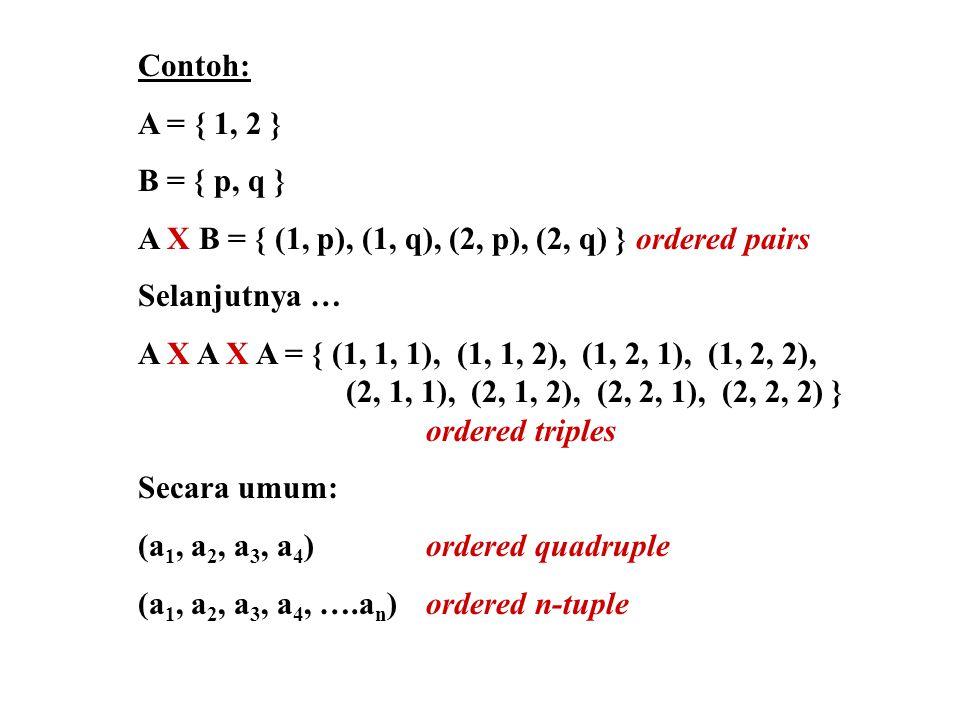 Contoh: A = { 1, 2 } B = { p, q } A X B = { (1, p), (1, q), (2, p), (2, q) } ordered pairs Selanjutnya … A X A X A = { (1, 1, 1), (1, 1, 2), (1, 2, 1), (1, 2, 2), (2, 1, 1), (2, 1, 2), (2, 2, 1), (2, 2, 2) } ordered triples Secara umum: (a 1, a 2, a 3, a 4 ) ordered quadruple (a 1, a 2, a 3, a 4, ….a n ) ordered n-tuple