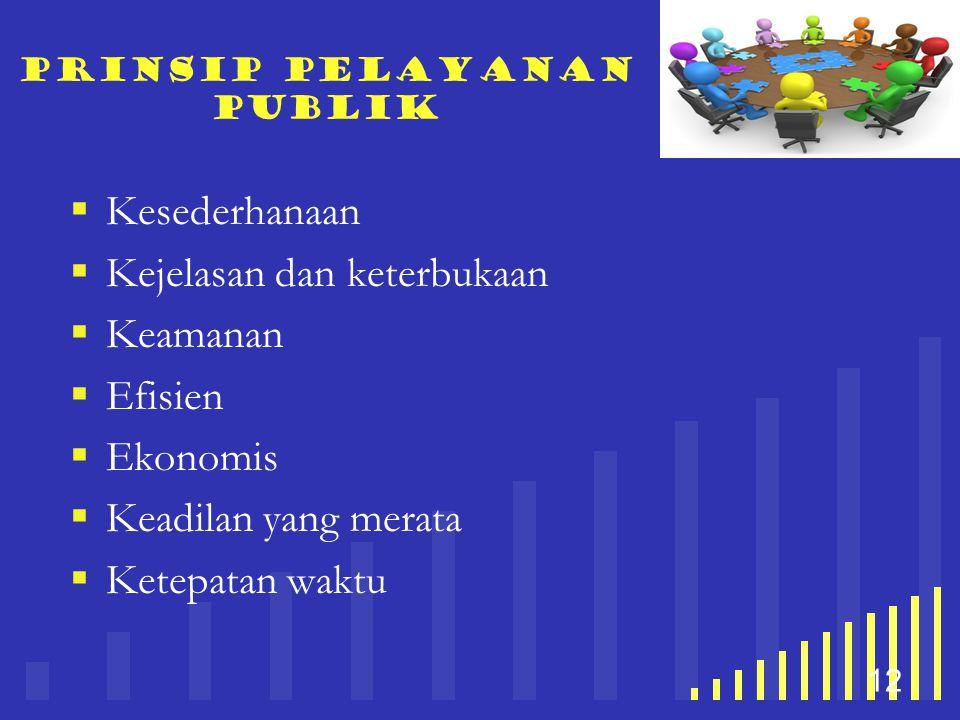 your company name 12 prinsip Pelayanan publik  Kesederhanaan  Kejelasan dan keterbukaan  Keamanan  Efisien  Ekonomis  Keadilan yang merata  Ket