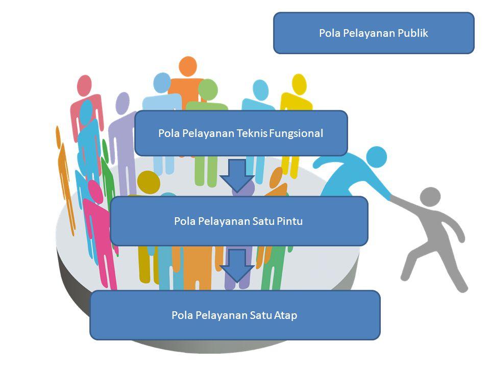 Pola Pelayanan Publik Pola Pelayanan Teknis Fungsional Pola Pelayanan Satu Pintu Pola Pelayanan Satu Atap