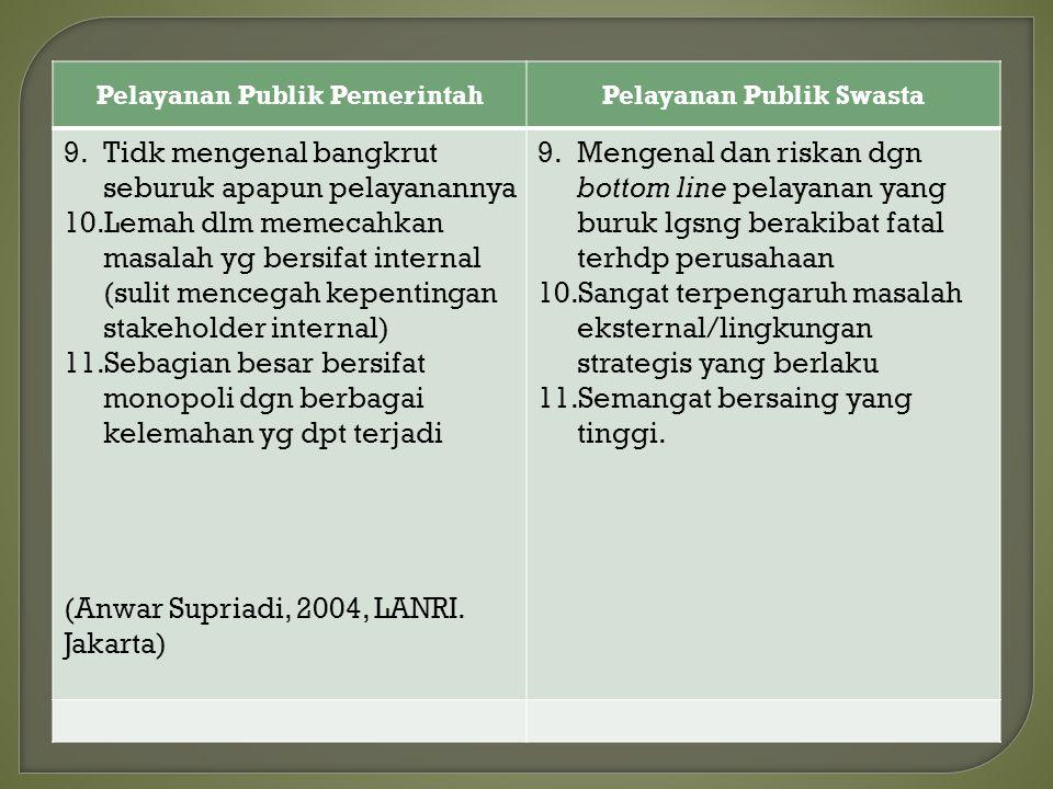 Pelayanan Publik PemerintahPelayanan Publik Swasta 1.Memiliki dasar hukum yg jelas dlm penyelenggaraannya. 2.Memiliki klpk kepentingan yg luas 3.Memil