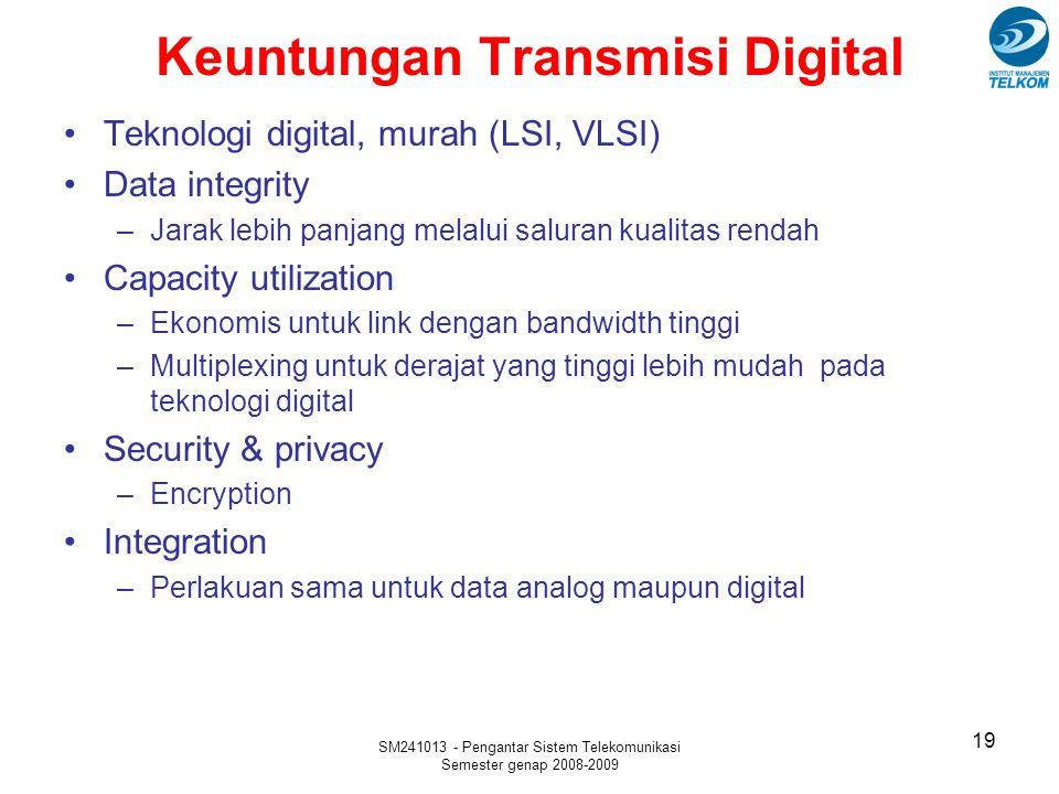 SM241013 - Pengantar Sistem Telekomunikasi Semester genap 2008-2009 Keuntungan Transmisi Digital Teknologi digital, murah (LSI, VLSI) Data integrity –