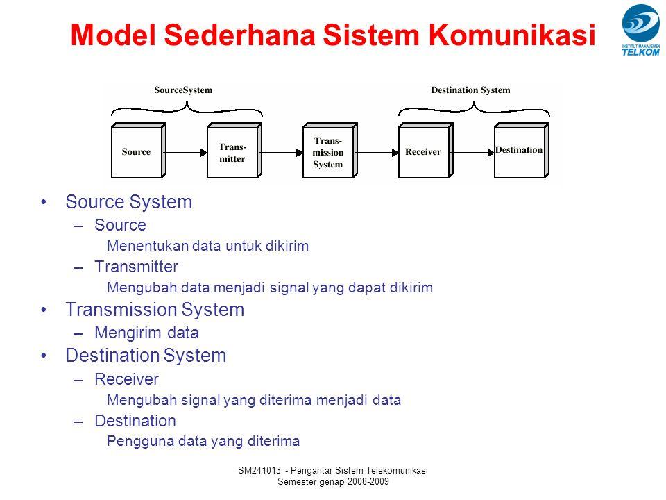 SM241013 - Pengantar Sistem Telekomunikasi Semester genap 2008-2009 Kapasitas kanal (Channel Capacity) 24 Data rate –Dalam satuan bits/second –Kecepatan di mana data dapat dikomunikasikan Bandwidth –Dalam satuan cycle/second (Hertz) –Terbatas berdasarkan kemampuan transmitter dan media