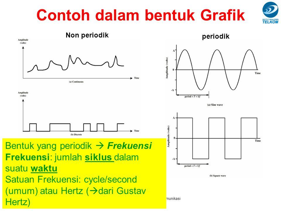 SM241013 - Pengantar Sistem Telekomunikasi Semester genap 2008-2009 Contoh dalam bentuk Grafik Bentuk yang periodik  Frekuensi Frekuensi: jumlah siklus dalam suatu waktu Satuan Frekuensi: cycle/second (umum) atau Hertz (  dari Gustav Hertz) Non periodik periodik