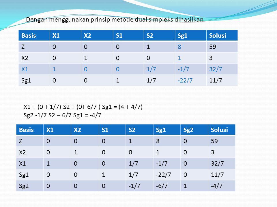 Dengan menggunakan prinsip metode dual simpleks dihasilkan BasisX1X2S1S2Sg1Solusi Z0001859 X2010013 X11001/7-1/732/7 Sg10011/7-22/711/7 BasisX1X2S1S2S