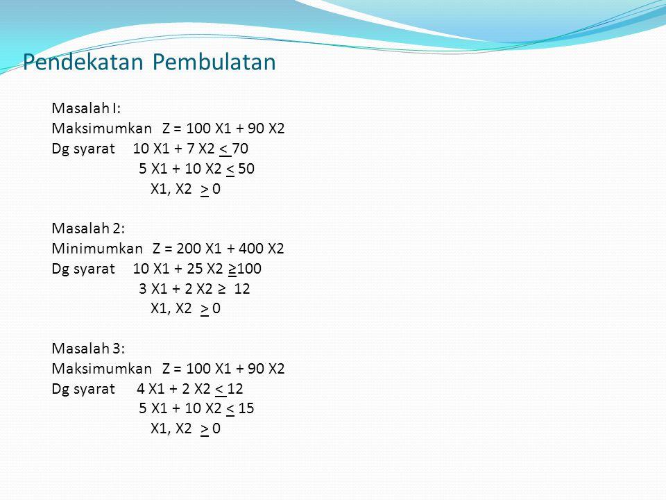 MasalahSolusi dg metode Simpleks Solusi dg pembulatan ke bilangan bulat terdekat Solusi bulat optimum yg sesungguhnya 1X1 = 5,38 X2 = 2,31 Z = 746,15 X1 = 5 X2 = 2 Z = 680 X1 = 7 X2 = 0 Z = 700 2X1 = 1,82 X2 = 3,27 Z = 1672,73 X1 = 2 X2 = 3 Tak layak X1 = 3, X2 = 3 atau X1 = 4, X2 = 2 Z = 1800 3X1 = 2,14 X2 = 1,71 Z = 343 X1 = 2 X2 = 2 Tak layak X1 = 0 X2 = 3 Z = 300