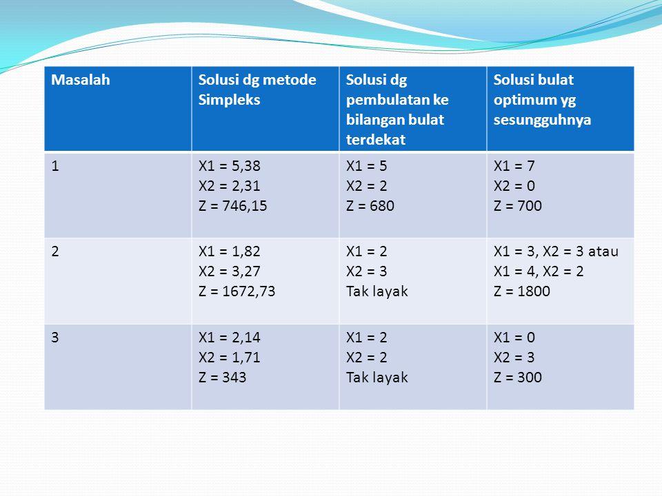 Metode Grafik Max 3x 1 + 2x 2 s.t.