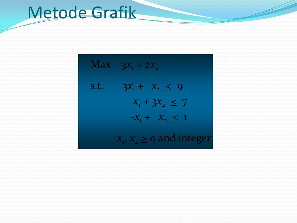 LP Optimal (2.5, 1.5) Max 3x 1 + 2x 2 Max 3x 1 + 2x 2 -x 1 + x 2 < 1 x2x2x2x2 x1x1x1x1 3x 1 + x 2 < 9 1 3 2 5 4 1 2 3 4 5 6 7 x 1 + 3x 2 < 7 x 1 + 3x 2 < 7