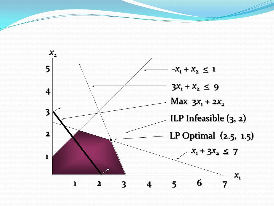 LP Optimal (2.5, 1.5) Max 3x 1 + 2x 2 Max 3x 1 + 2x 2 -x 1 + x 2 < 1 x2x2x2x2 x1x1x1x1 3x 1 + x 2 < 9 ILP Infeasible (3, 2) ILP Infeasible (3, 2) x 1