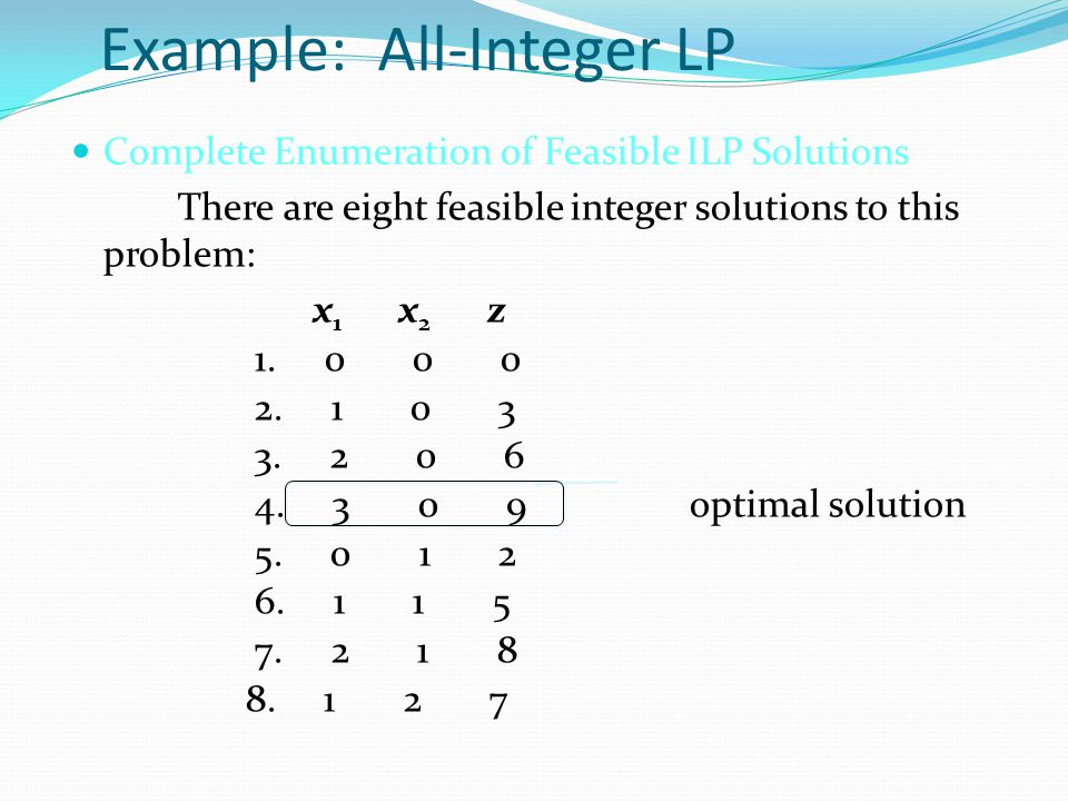 Example: All-Integer LP Complete Enumeration of Feasible ILP Solutions There are eight feasible integer solutions to this problem: x 1 x 2 z 1. 0 0 0
