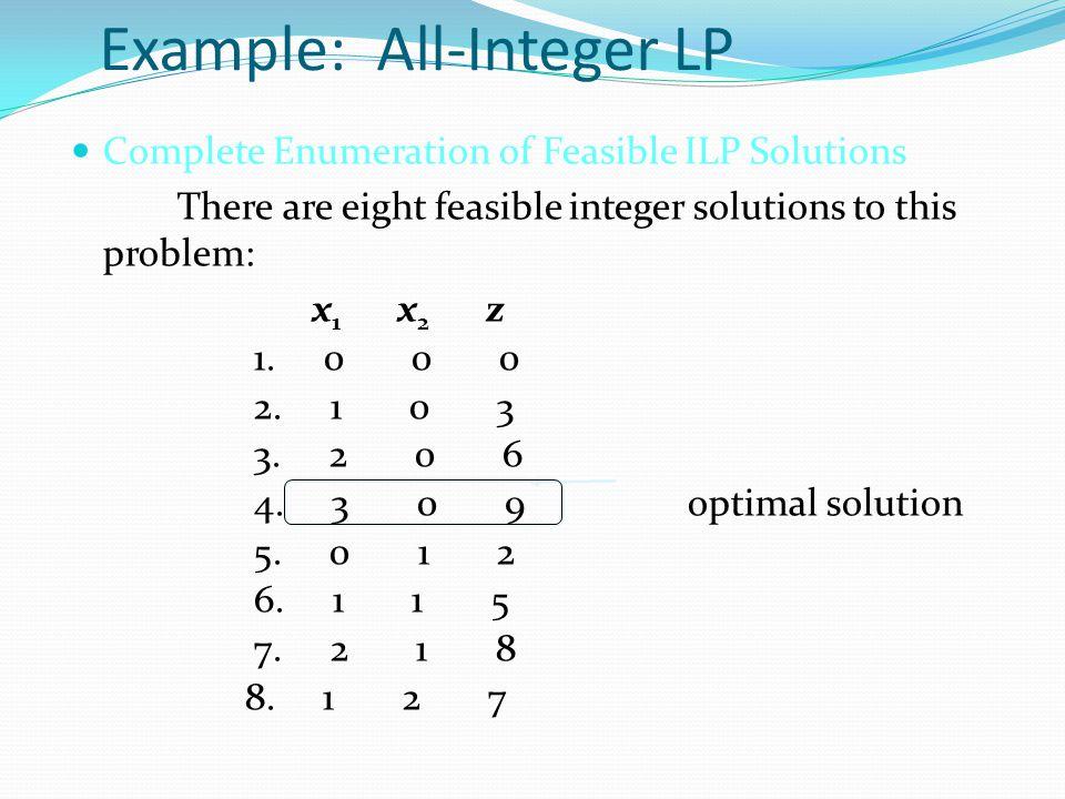 Example: All-Integer LP ILP Optimal (3, 0) Max 3x 1 + 2x 2 Max 3x 1 + 2x 2 -x 1 + x 2 < 1 x2x2x2x2 x1x1x1x1 3x 1 + x 2 < 9 x 1 + 3x 2 < 7 x 1 + 3x 2 < 7 1 3 2 5 4 1 2 3 4 5 6 7
