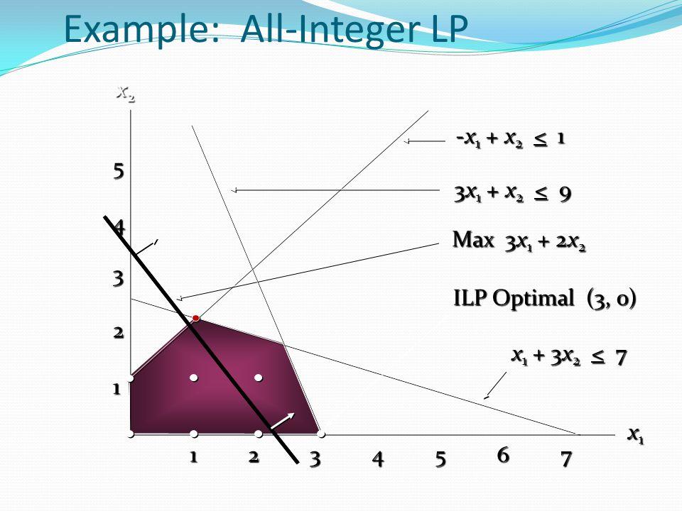 Example: All-Integer LP ILP Optimal (3, 0) Max 3x 1 + 2x 2 Max 3x 1 + 2x 2 -x 1 + x 2 < 1 x2x2x2x2 x1x1x1x1 3x 1 + x 2 < 9 x 1 + 3x 2 < 7 x 1 + 3x 2 <