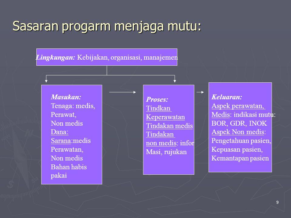 9 Sasaran progarm menjaga mutu: Lingkungan: Kebijakan, organisasi, manajemen Keluaran: Aspek perawatan, Medis: indikasi mutu: BOR, GDR, INOK Aspek Non