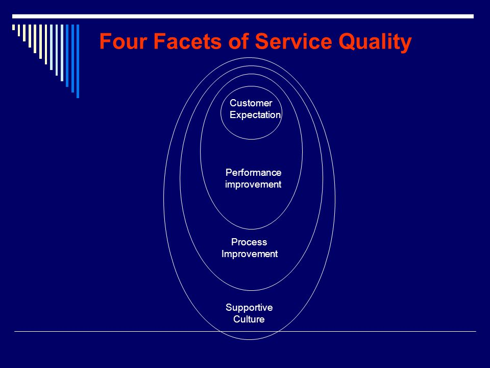 Four Facets of Service Quality Customer Expectation Performance improvement Process Improvement Supportive Culture