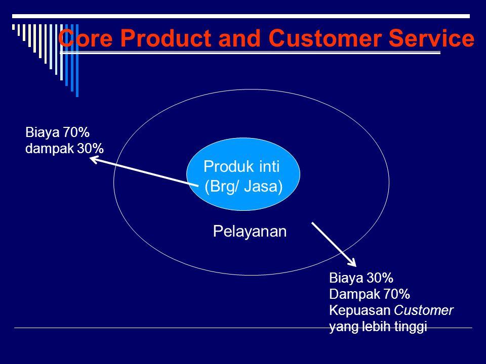 Core Product and Customer Service Biaya 70% dampak 30% Biaya 30% Dampak 70% Kepuasan Customer yang lebih tinggi Produk inti (Brg/ Jasa) Pelayanan