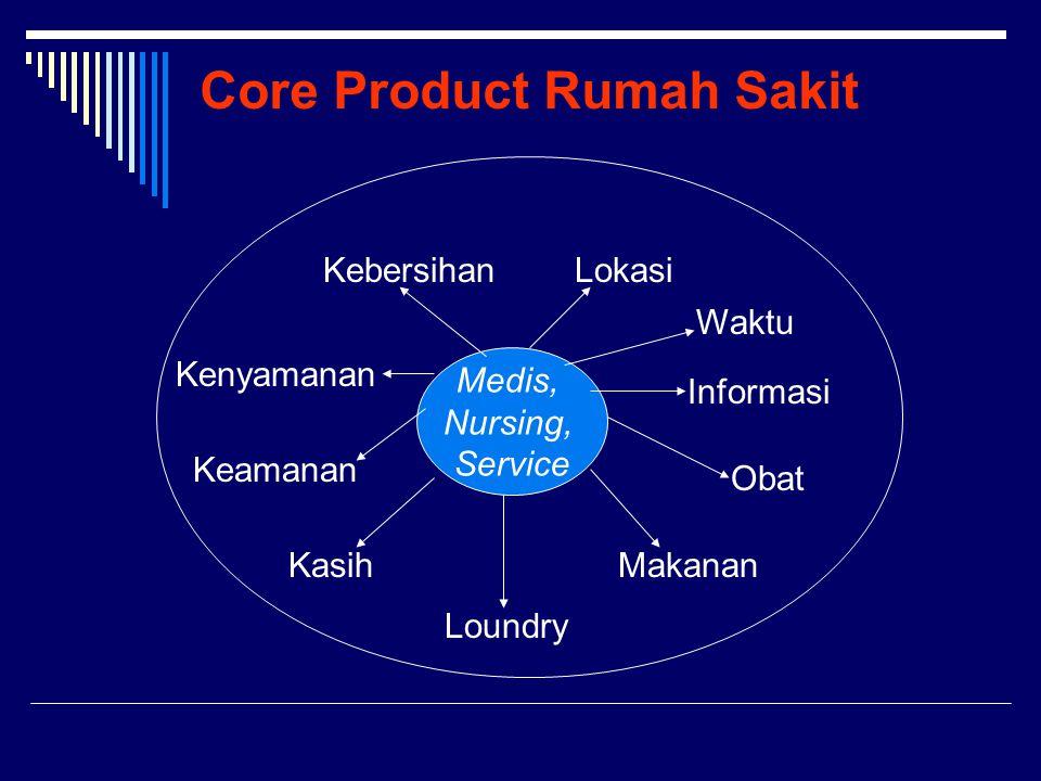 Core Product Rumah Sakit Medis, Nursing, Service Lokasi Informasi Obat Makanan Loundry Kasih Keamanan Kenyamanan Kebersihan Waktu