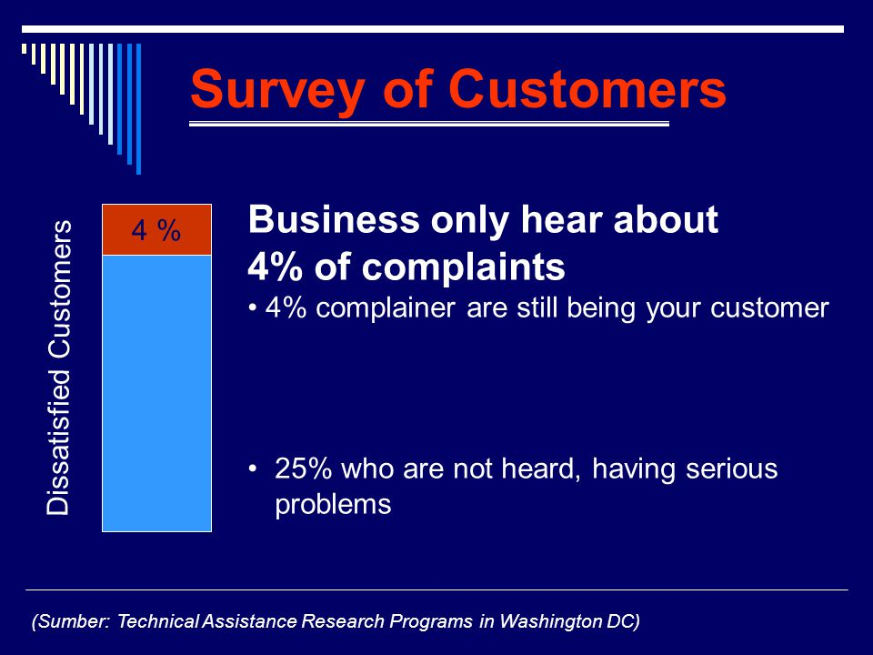Survey of Customers Business only hear about 4% of complaints 4% complainer are still being your customer 25% who are not heard, having serious problems (Sumber: Technical Assistance Research Programs in Washington DC) 4 % Dissatisfied Customers
