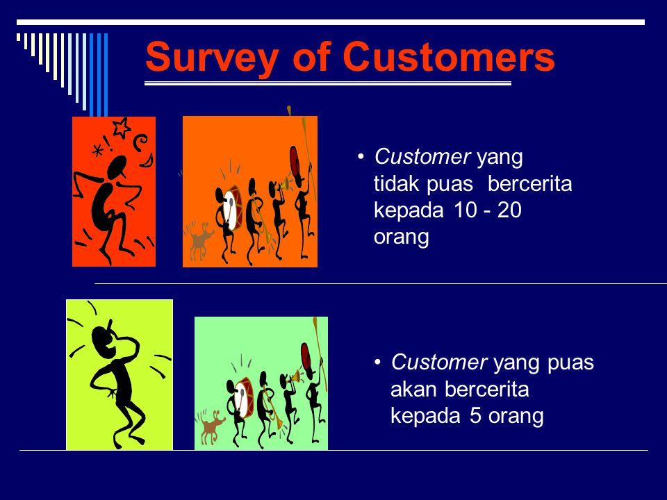 Survey of Customers Customer yang tidak puas bercerita kepada 10 - 20 orang Customer yang puas akan bercerita kepada 5 orang