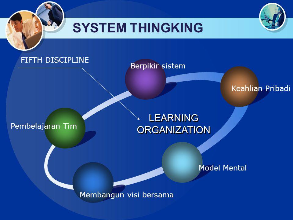 SYSTEM THINGKING Pembelajaran Tim Berpikir sistem Keahlian Pribadi Model Mental Membangun visi bersama LEARNING ORGANIZATION FIFTH DISCIPLINE