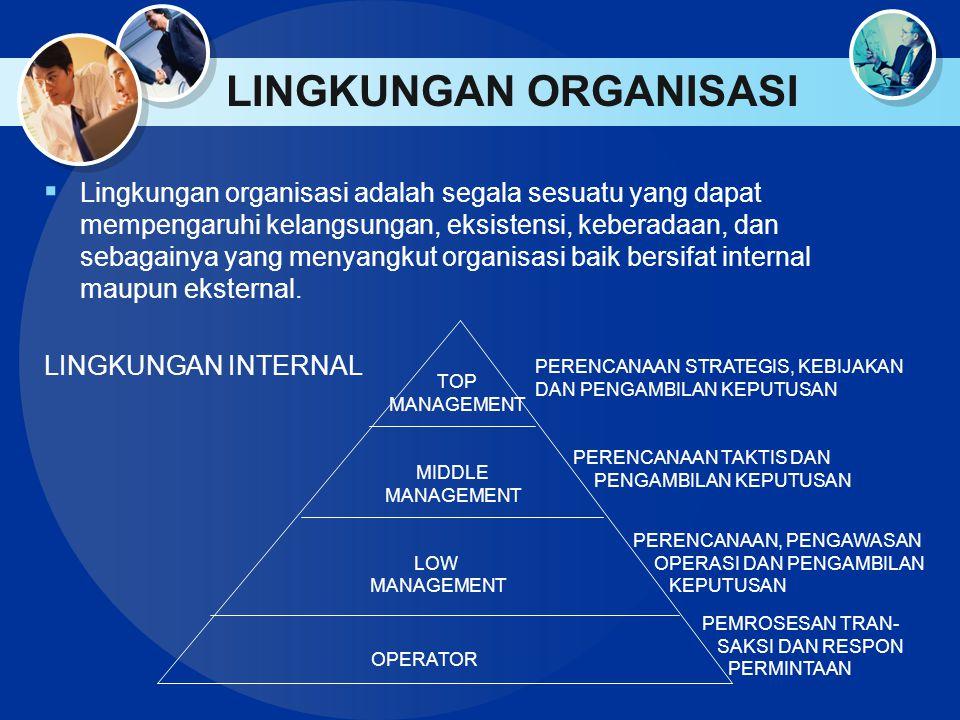 LINGKUNGAN ORGANISASI  Lingkungan organisasi adalah segala sesuatu yang dapat mempengaruhi kelangsungan, eksistensi, keberadaan, dan sebagainya yang