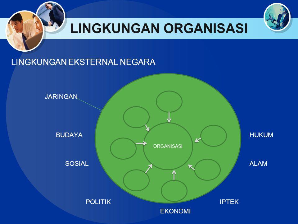 LINGKUNGAN ORGANISASI LINGKUNGAN EKSTERNAL NEGARA JARINGAN BUDAYAHUKUM SOSIALALAM POLITIKIPTEK EKONOMI ORGANISASI