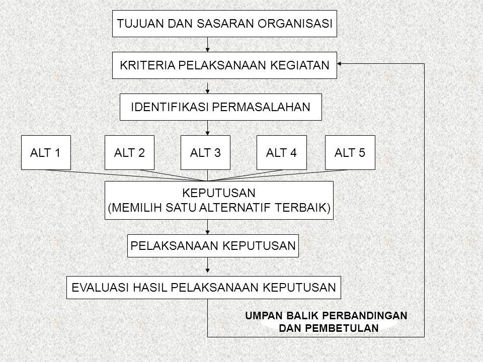TUJUAN DAN SASARAN ORGANISASI KRITERIA PELAKSANAAN KEGIATAN IDENTIFIKASI PERMASALAHAN ALT 1ALT 2ALT 3ALT 4ALT 5 KEPUTUSAN (MEMILIH SATU ALTERNATIF TER