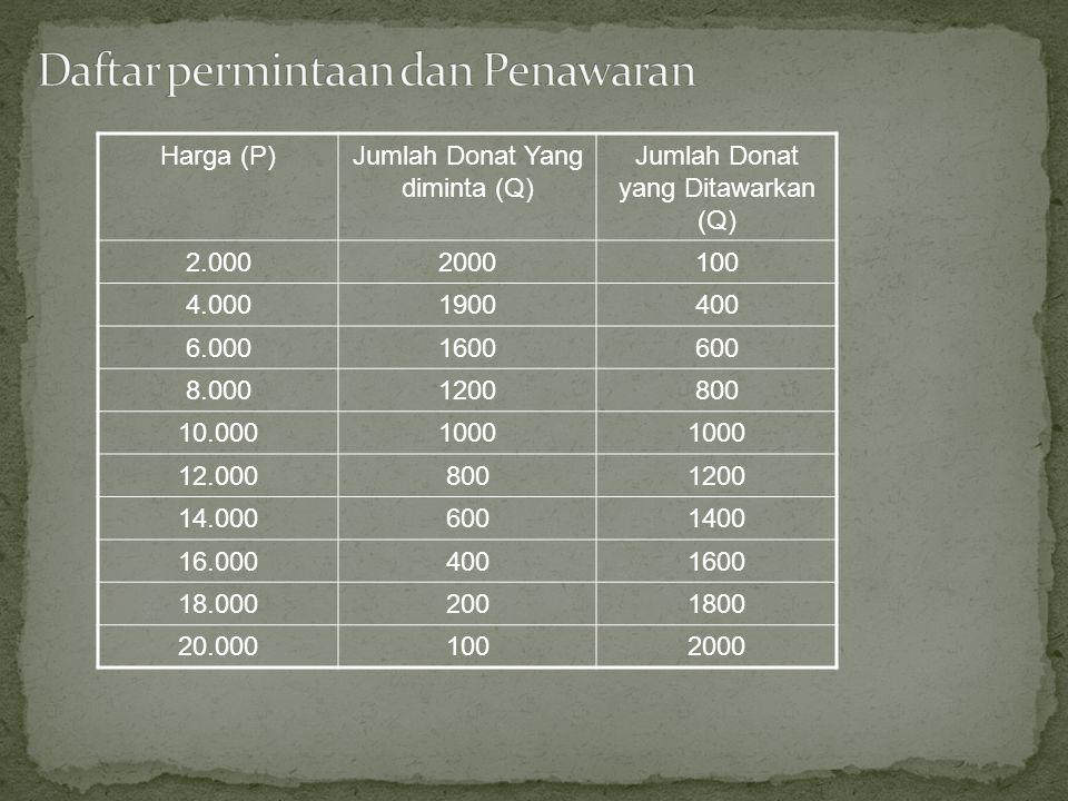 Harga (P)Jumlah Donat Yang diminta (Q) Jumlah Donat yang Ditawarkan (Q) 2.0002000100 4.0001900400 6.0001600600 8.0001200800 10.0001000 12.0008001200 14.0006001400 16.0004001600 18.0002001800 20.0001002000