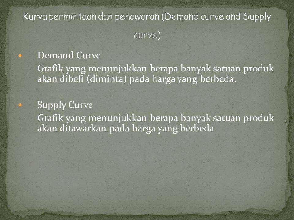 Demand Curve Grafik yang menunjukkan berapa banyak satuan produk akan dibeli (diminta) pada harga yang berbeda.