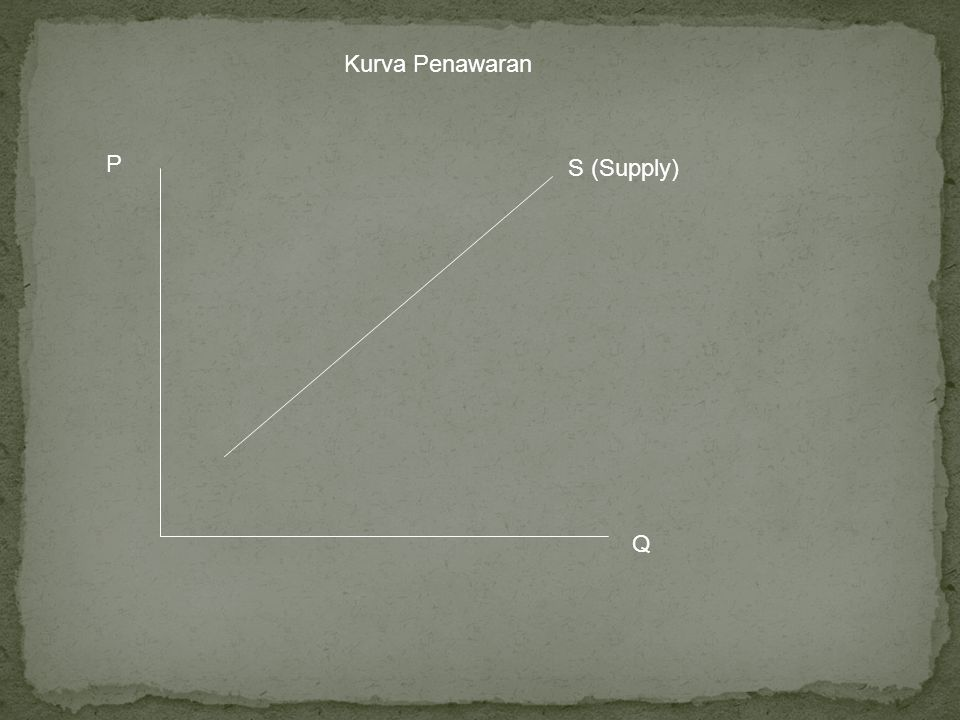 S (Supply) Q P Kurva Penawaran