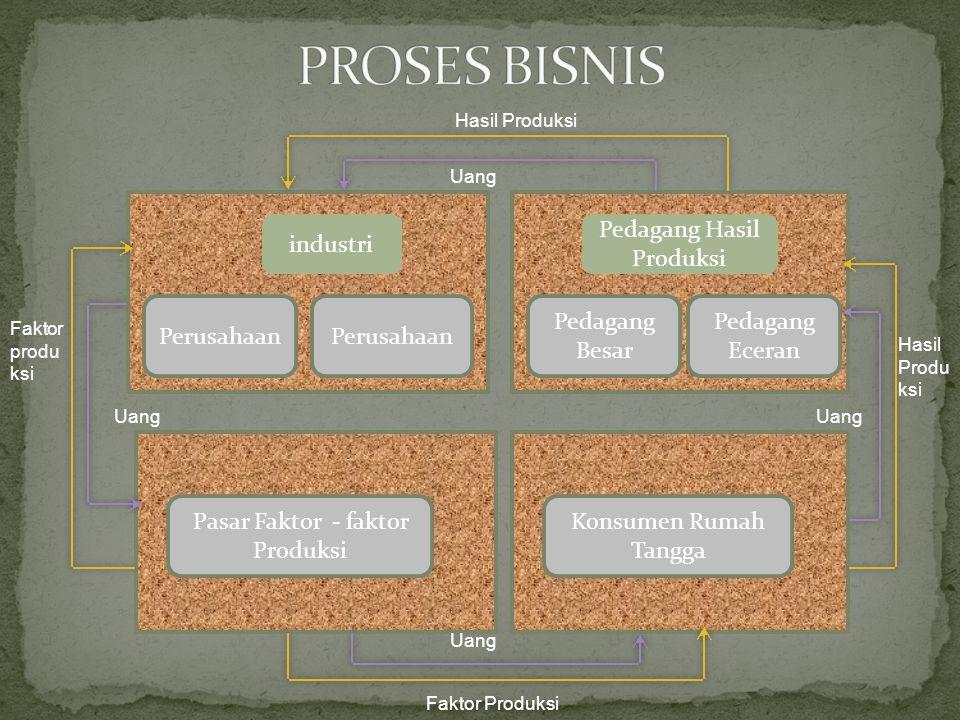 Perusahaan industri Pedagang Hasil Produksi Pedagang Besar Pedagang Eceran Pasar Faktor - faktor Produksi Konsumen Rumah Tangga Faktor produ ksi Uang Hasil Produksi Uang Hasil Produ ksi Uang Faktor Produksi