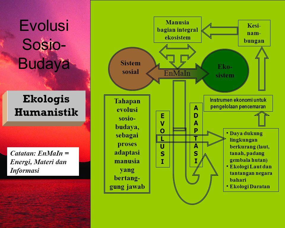FISHERIES SOCIOLOGY TEAM 2009 Evolusi Sosio- Budaya Ekologis Humanistik Catatan: EnMaIn = Energi, Materi dan Informasi Sistem sosial Eko- sistem EnMaI