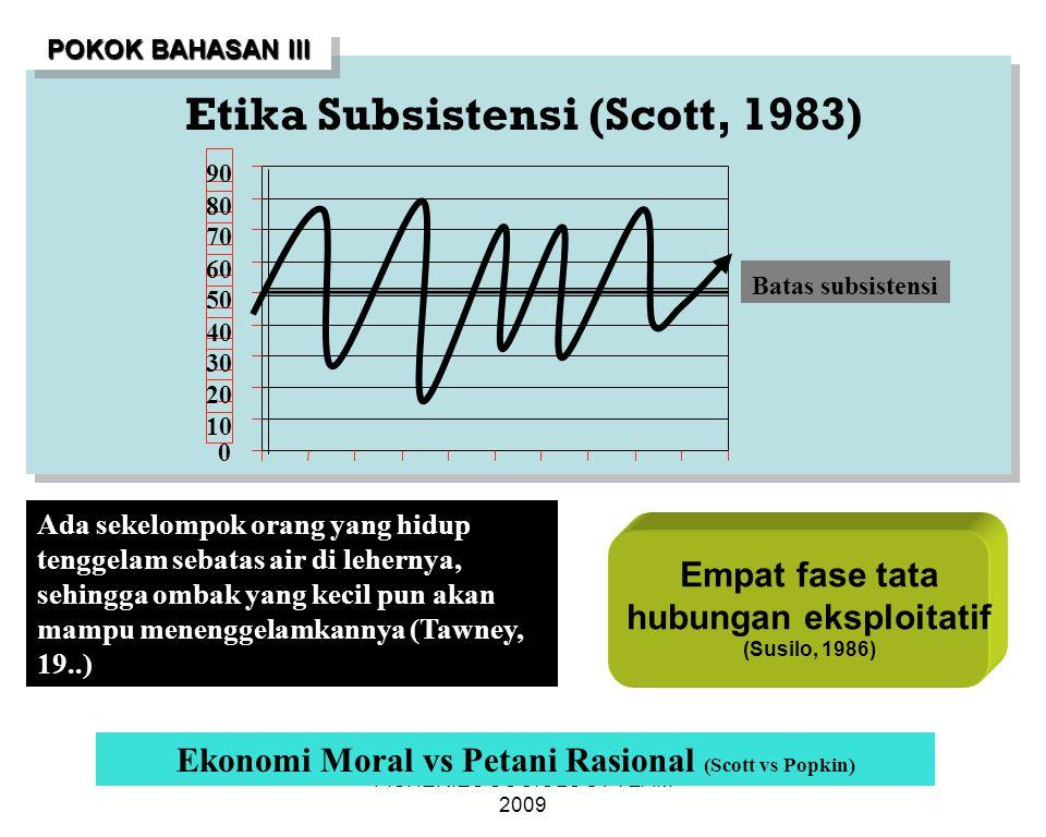 FISHERIES SOCIOLOGY TEAM 2009 Etika Subsistensi (Scott, 1983) 0 10 20 30 40 50 60 70 80 90 Batas subsistensi Ada sekelompok orang yang hidup tenggelam