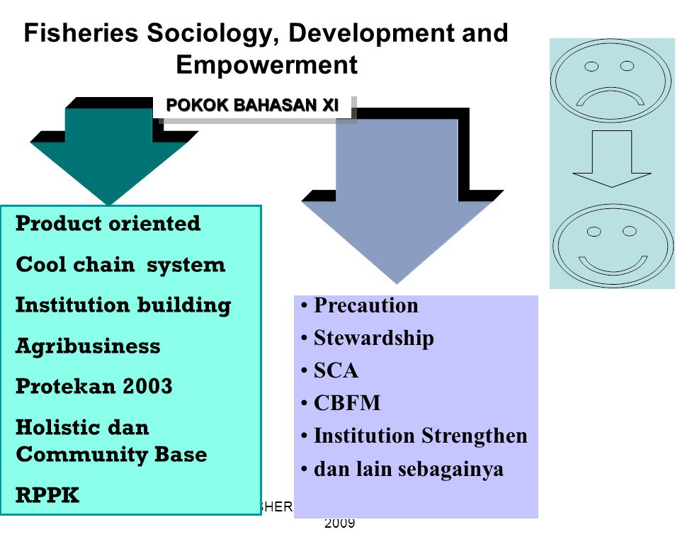 FISHERIES SOCIOLOGY TEAM 2009 Fisheries Sociology, Development and Empowerment Product oriented Cool chain system Institution building Agribusiness Pr