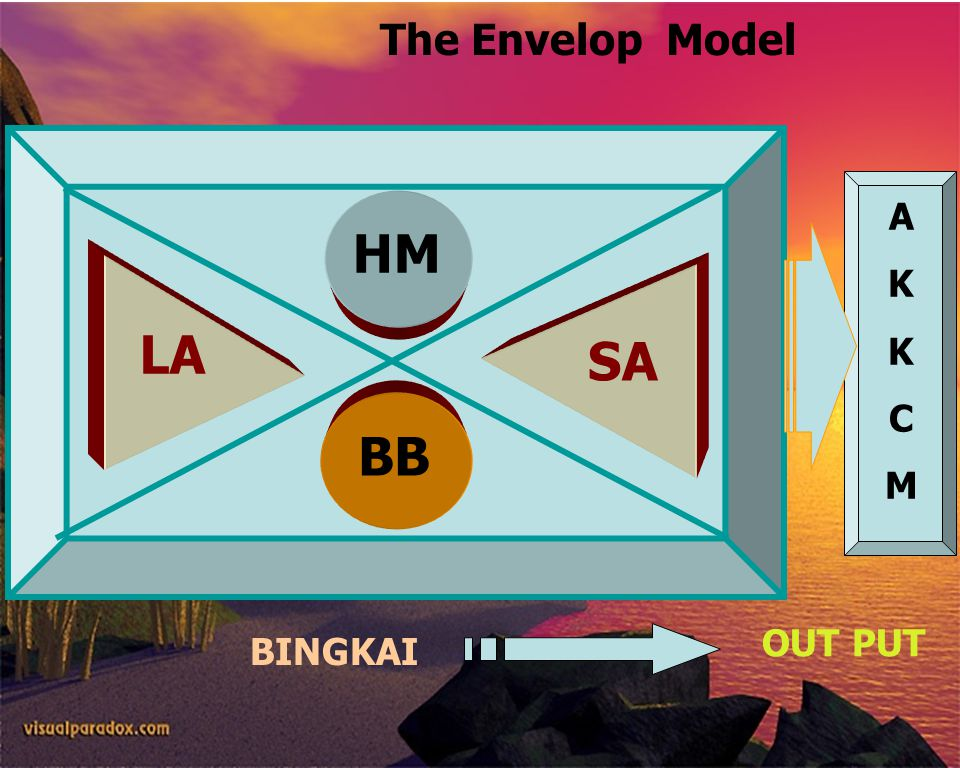 FISHERIES SOCIOLOGY TEAM 2009 HMBB LA SA AKKCMAKKCM BINGKAI OUT PUT The Envelop Model