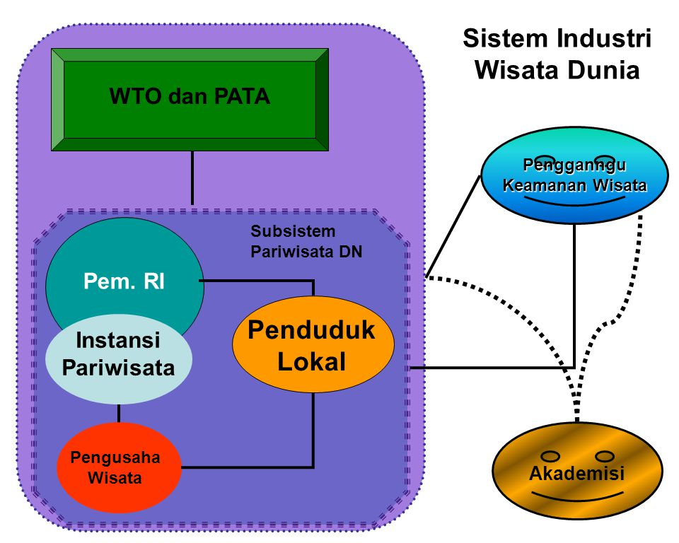 Pengusaha Wisata Penduduk Lokal Pem. RI Pengganngu Keamanan Wisata WTO dan PATA Akademisi Sistem Industri Wisata Dunia Instansi Pariwisata Subsistem P