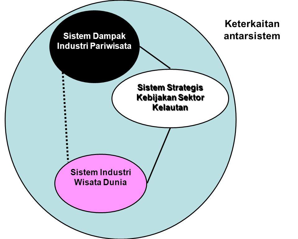 Sistem Strategis Kebijakan Sektor Kelautan Sistem Dampak Industri Pariwisata Sistem Industri Wisata Dunia Keterkaitan antarsistem