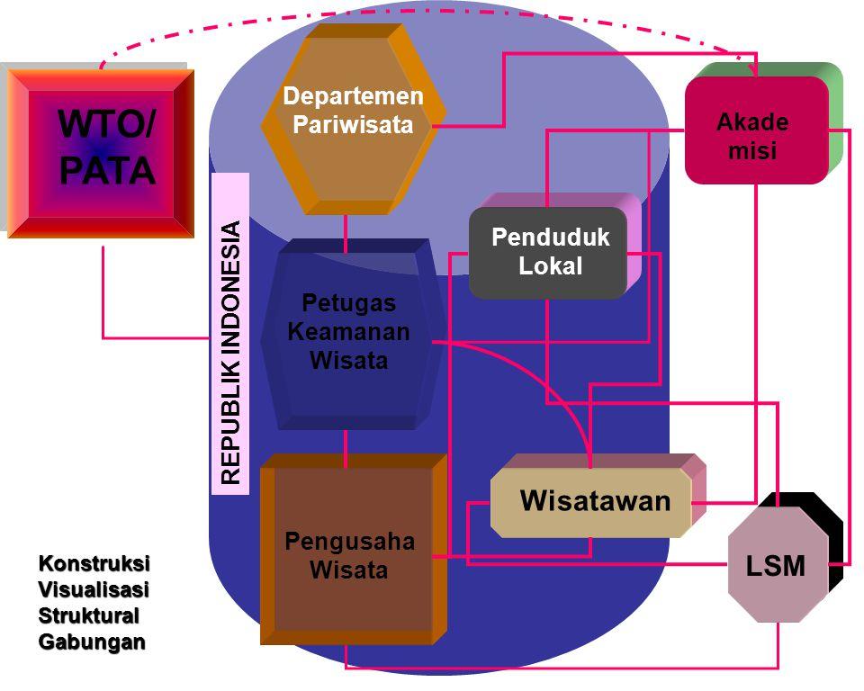 REPUBLIK INDONESIA Departemen Pariwisata Petugas Keamanan Wisata Pengusaha Wisata WTO/ PATA Akade misi LSM Penduduk Lokal Konstruksi Visualisasi Struk