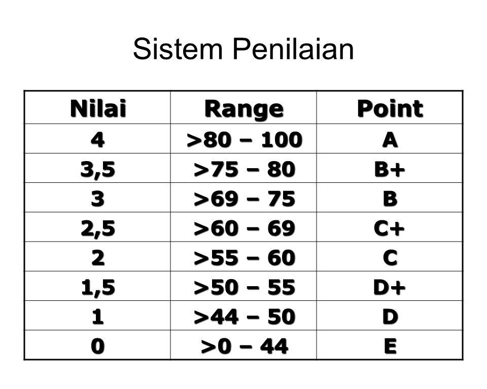NilaiRangePoint 4 >80 – 100 A 3,5 >75 – 80 B+ 3 >69 – 75 B 2,5 >60 – 69 C+ 2 >55 – 60 C 1,5 >50 – 55 D+ 1 >44 – 50 D 0 >0 – 44 E