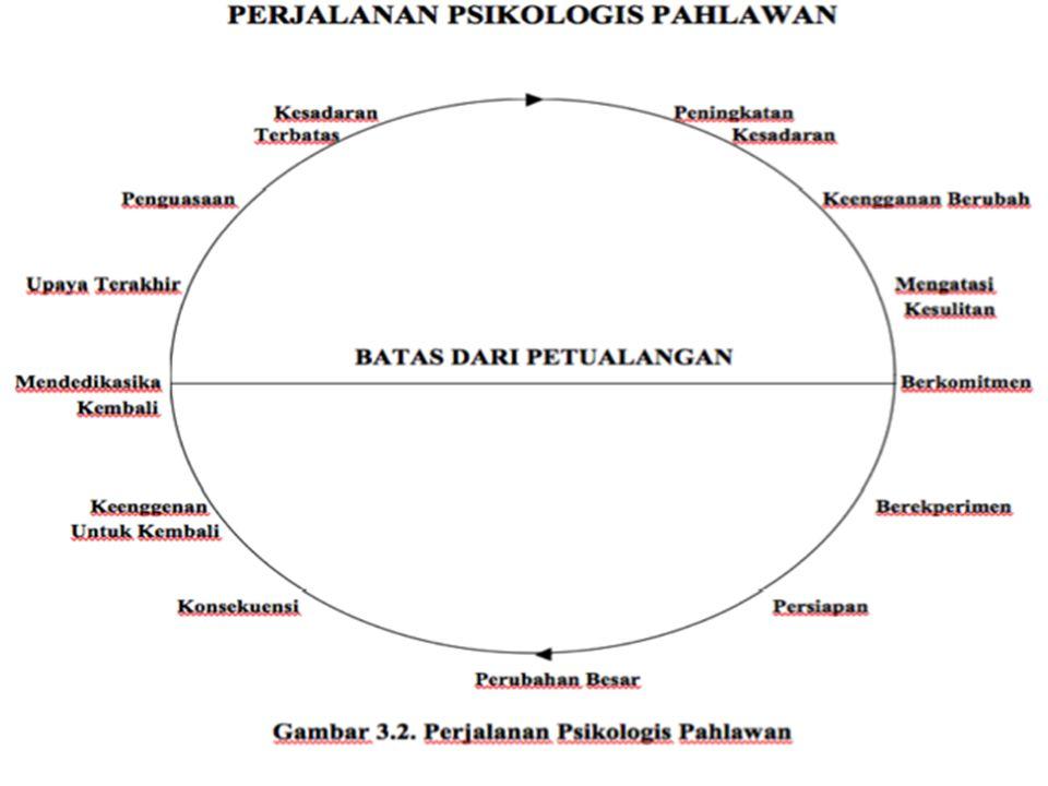 Latar belakang Dunia Biasa (Kesadaran Terbatas) Tema Melewati Amban Batas (Berkomitmen) Ujian Berat (Perubahan Besar) Kembali (Penguasaan) Jalan Kembali (Rededikasi) Pang gilan (Pening- katan Kesa Daran) Peno- lakan Pang gilan (Keeng ganan) Berte- mu Pembim bing (Meng- Kesu- litan) Ujian, Sekutu, Musuh (Bereks perimen) Pende Katan Tempat Bahaya (Persi- apan) Penghar gaan (Konse kuen si) Penolak an Untuk Kembali (Keeng- ganan (Rededi- kasi) Kebang Kitan/ Klimaks (Upaya Akhi r) DUNIA BIASA DUNIA KUSUS DUNIA BIASA Unsur-unsur Pemadu film Judul dan Pengarang