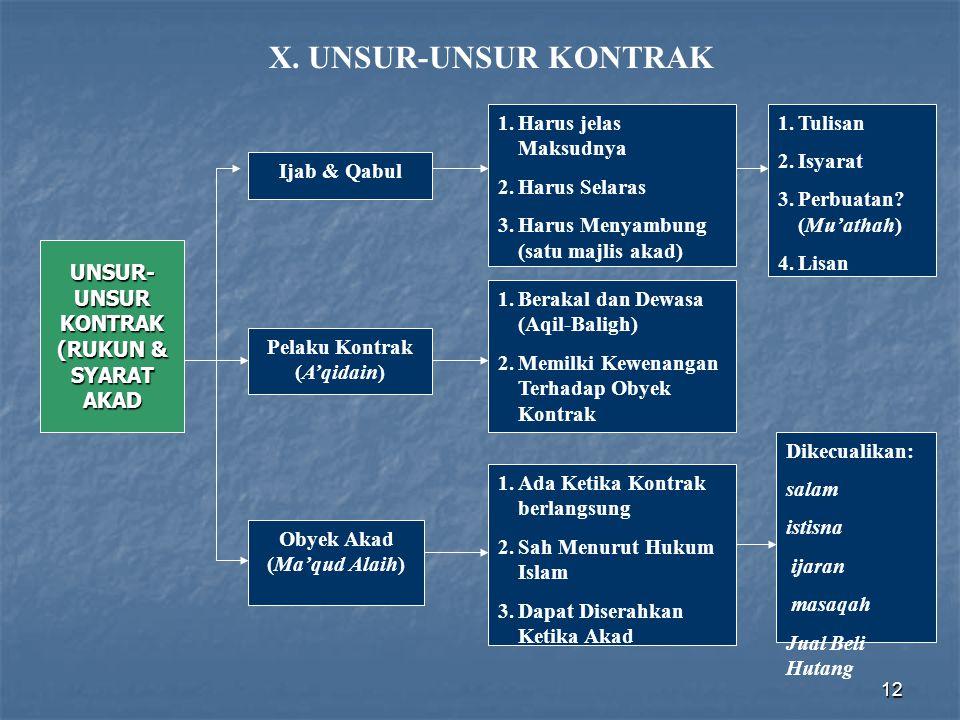 12 UNSUR- UNSUR KONTRAK (RUKUN & SYARAT AKAD Ijab & Qabul Pelaku Kontrak (A'qidain) Obyek Akad (Ma'qud Alaih) 1.Tulisan 2.Isyarat 3.Perbuatan? (Mu'ath