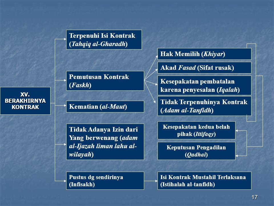 17 XV. BERAKHIRNYA KONTRAK Terpenuhi Isi Kontrak (Tahqiq al-Gharadh) Tidak Adanya Izin dari Yang berwenang (adam al-Ijazah liman lahu al- wilayah) Hak