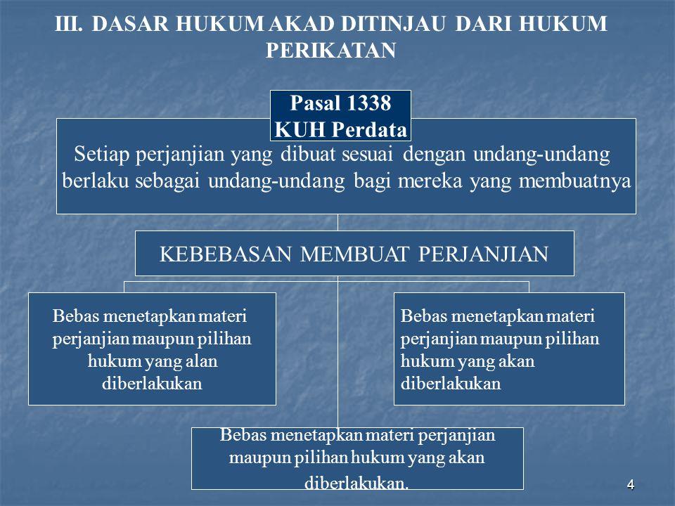 4 III. DASAR HUKUM AKAD DITINJAU DARI HUKUM PERIKATAN Setiap perjanjian yang dibuat sesuai dengan undang-undang berlaku sebagai undang-undang bagi mer