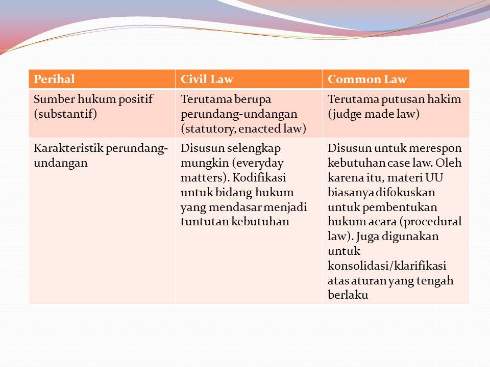 PerihalCivil LawCommon Law Sumber hukum positif (substantif) Terutama berupa perundang-undangan (statutory, enacted law) Terutama putusan hakim (judge