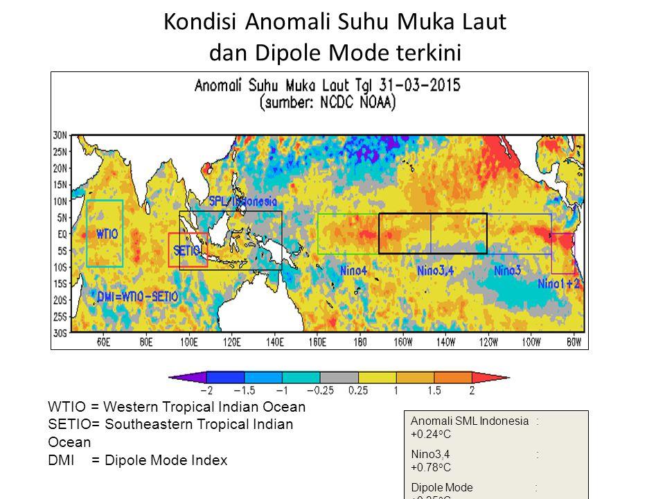 Kondisi Anomali Suhu Muka Laut dan Dipole Mode terkini Anomali SML Indonesia : +0.24 o C Nino3,4 : +0.78 o C Dipole Mode : +0.35 o C WTIO = Western Tr