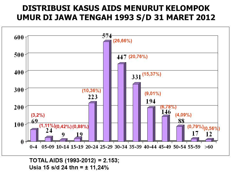 DISTRIBUSI KASUS AIDS MENURUT KELOMPOK UMUR DI JAWA TENGAH 1993 S/D 31 MARET 2012 TOTAL AIDS (1993-2012) = 2.153; Usia 15 s/d 24 thn = ± 11,24% (3,2%) (1,11%) (0,42%)(0,88%) (10,36%) (26,66%) (20,76%) (15,37%) (9,01%) (6,78%) (4,09%) (0,79%) (0,56%)