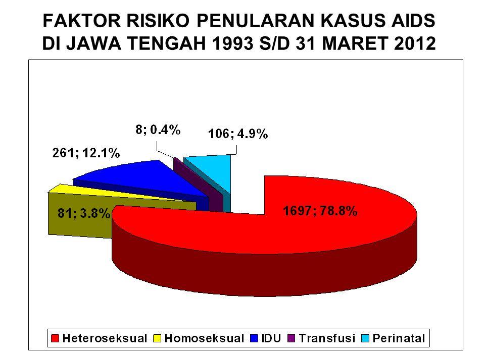 FAKTOR RISIKO PENULARAN KASUS AIDS DI JAWA TENGAH 1993 S/D 31 MARET 2012